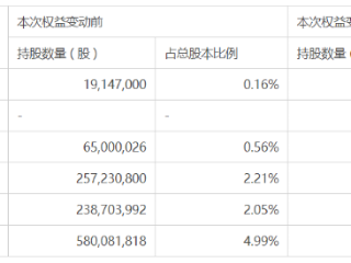 德宇众增持万科股份,股份合计达5%触发举牌 万科企业,02202.HK,权益变动,房地产