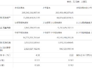 海尔智家一季度营收和净利双涨,资产负债率为62.9% 海尔智家,06690.HK,港股财报