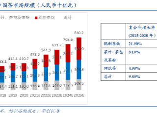 """中国茶叶市场规模庞大,""""茶茅""""将何时现身? 八马茶业,创业板IPO,茶叶"""