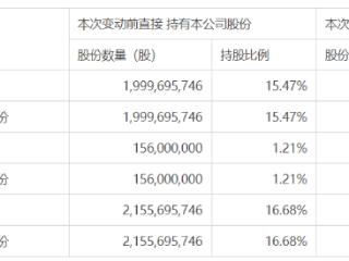 中信证券H股获增持,大股东及其一致行动人已累计增持2% 中信证券,600030.SH,增持
