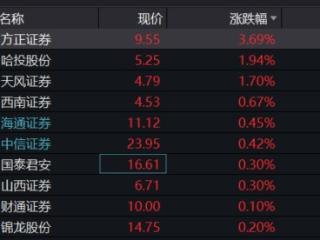 中金公司跌停券商股持续回落,券商ETF(512000)溢价明显盘中净申购超亿元 中金公司,券商ETF(512000),券商股