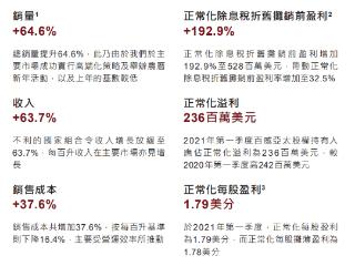 百威亚太一季度业绩超预期,盘中股价大涨超8% 百威亚太,港股财报,01876.HK