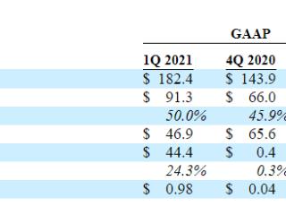 芯片供应商慧荣科技一季度净利润3440万美元,预计全年营收增长超过45% 慧荣科技,SIMO,美股财报