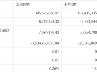 时隔8个月终于立案!锦龙股份的35亿定增仍无结果 锦龙股份,000712.SZ,立案调查