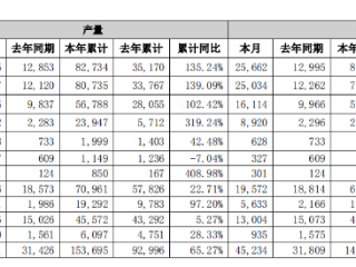 比亚迪首四月新能源汽车累计销量破8万辆,动力电池及储能电池装机总量超7GWh 比亚迪,新能源汽车,01211.HK