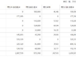 苏农银行:董事、高管已累计增持267.93万元公司股份 苏农银行,603323.SH,增持,高管