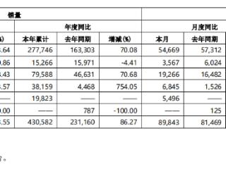 长城汽车4月销量9.18万辆,本年已累计销售逾43万辆 长城汽车,02333.HK,欧拉品牌,哈弗品牌