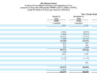 比特矿业一季度转亏为盈!营收涨6倍至近2000万元 比特矿业,BTCM,美股财报,比特币