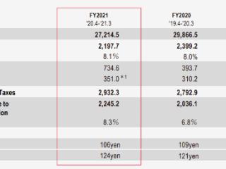 丰田汽车2021财年营收27.21万亿日元,各地区营收均下滑 丰田汽车,美股财报