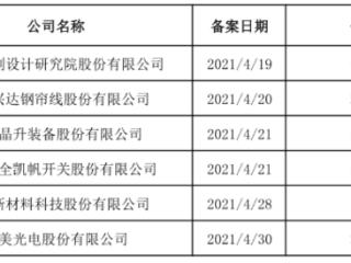 4月16日-4月30日,江苏辖区共6家企业公布辅导备案日期 IPO,上市辅导,江苏辖区