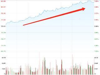 券商指数怒涨7%,主力资金加仓近百亿,券商ETF(512000)全天成交超30亿元! 券商板块,券商ETF(512000)