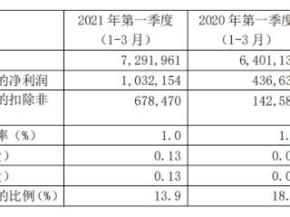 中芯国际一季度收入同比增13.9%,预计二季度收入环比两位数增长 中芯国际,00981.HK,一季报