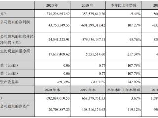 *ST雪莱:拟定增不超过4.02亿元用于偿还公司债务 *ST雪莱,002076.SZ,定增,偿还债务