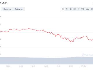 马斯克暗示特斯拉抛售比特币?比特币一度暴跌至43000美元 马斯克,比特币,特斯拉