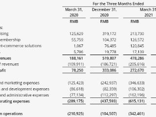 知乎第一季度净亏损3.25亿元,内容商业方案业务营收大增 知乎,ZH,美股财报