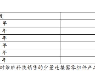 比亚迪减少向公司采购是何原因?奕东电子回复IPO问询 奕东电子,创业板IPO,A股IPO问询