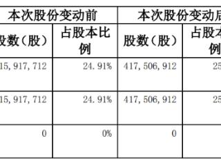 东海证券:股东常州投资增持公司股票158.92万股股份至25% 东海证券,832970.NQ,增持