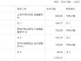 中原证券:公司及控股子公司获得政府补助共计1224.21万元 中原证券,601375.SH,政府补贴