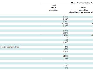 腾讯音乐第一季度业绩超预期,宣布与索尼音乐续签长期版权合作协议 腾讯音乐,TME,美股财报,索尼音乐