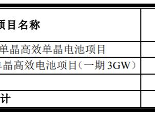 隆基股份:拟发行可转债募集不超过70亿用于单晶电池项目 隆基股份,601012.SH,可转债