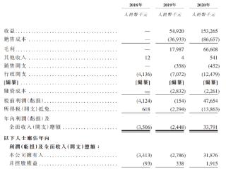 金瑞矿业三次递表港交所,业务上依赖唯一项目阳江矿场 金瑞矿业,港股IPO,递表