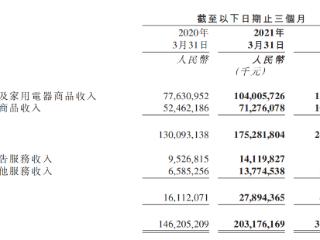 京东一季度营收同比增39%至2032亿元,活跃用户数近5亿 京东集团,港股财报,09618.HK