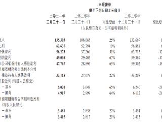 腾讯一季报:净利润同比增长65%达477.67亿元,游戏收入达436亿元 腾讯控股,00700.HK,港股财报,QQ,微信