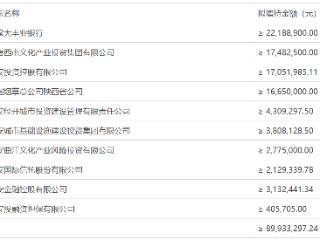 西安银行股价触发稳股措施条件,拟大股东增持不低于8993.33万元 西安银行,600928.SH,增持