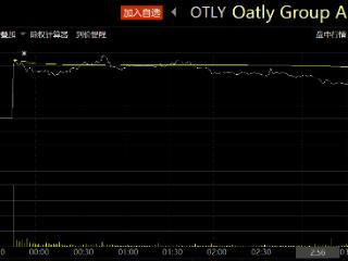 美股IPO|瑞典燕麦奶公司Oatly上市首日开涨超25% Oatly,OTLY,美股IPO,美股新股首日