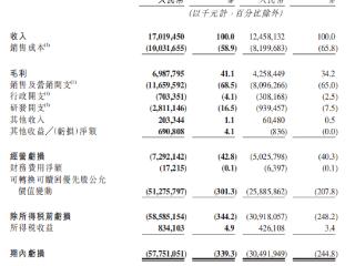 快手一季度电商交易总额同比增逾2倍至1186亿元,平均日活用户近3亿 快手,01024.HK,宿华,港股财报