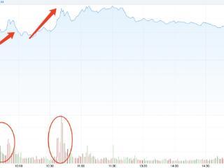 券商发力带动沪指上涨,指数周线MACD底部金叉已现! 券商板块,沪指,MACD