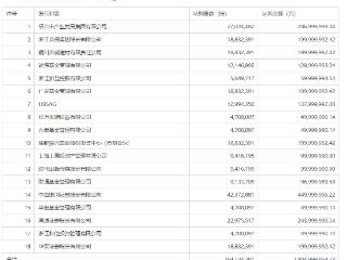 浙商证券定增落地,面向18家机构募资28.05亿元人民币 浙商证券,601878.SH,非公开发行股票