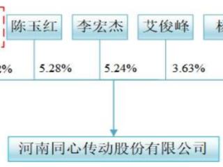 盈利连增,实控人持股超八成,同心传动精选层小IPO能否如愿? 同心传动,833454.NQ,精选层