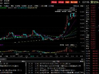 复星医药获股东超8亿元增持,最新持股比例为39.55% 复星医药,股东增持,复星高科技,02196.HK