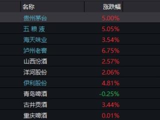贵州茅台、五粮液放量涨5%,食品ETF(515710)涨超3%创近3月新高 贵州茅台,五粮液,食品ETF(515710)