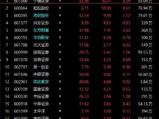 金融股全线大涨!券商ETF(159842)今日上涨4.54% 金融股,券商ETF(159842)