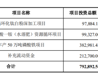 建立绿色循环新经济,中核钛白拟定增70.91亿扩大产能 中核钛白,002145.SZ,定增