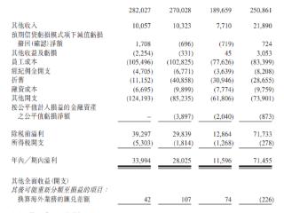 港股IPO|致富金融拟香港主板上市,经纪收入占比过半 致富金融集团,港股IPO,递表