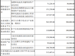 潍柴动力130亿定增出炉,UBS AG等多家国内外机构参投 潍柴动力,000338.SZ,定增