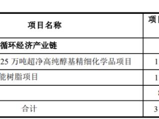 新疆天业:拟募集不超过30亿建设绿色树脂循环经济产业链 新疆天业,600075.SH,可转债