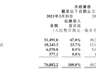 小米一季度营收净利创单季新高,今年第三季度或成最缺芯片季 小米集团,港股财报,01810.HK
