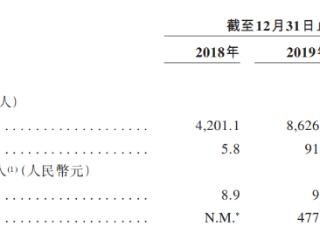 港股IPO|营销活动再出圈!3年累计亏损近70亿元的网易云音乐启动赴港IPO 网易云音乐,港股IPO,递表