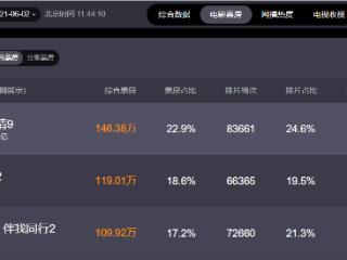 电影《速度与激情9》总票房超12.31亿元 速度与激情