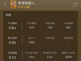 电影《梦境俏佳人》在院线上映田雨徐冬冬特别出演 梦境俏佳人