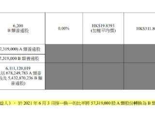 美团王兴将旗下十分之一股票转入公益基金会,涉资约合179亿港元 美团,王兴,基金会