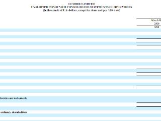 易恒健康净亏损扩大至608万美元,重复购买率升至39.9% 易恒健康,MOHO,美股财报