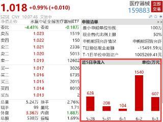 医疗器械板块反弹走高,医疗器械ETF早盘上涨0.99%,此前连续5日净申购超3000万! 医疗器械,医疗器械ETF(159883),ETF基金