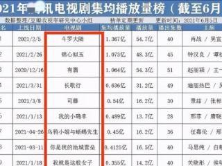 2021电视剧集均播放量榜,《长歌行》仅排第四,榜首意料之中 长歌行