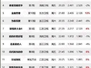 上周末综艺收视排名出炉,六档节目破1%,《快本》成最大救星 综艺