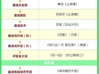 童瑶荣获白玉兰最佳女主角奖,网友:除了女主不配,别的都值得! 白玉兰